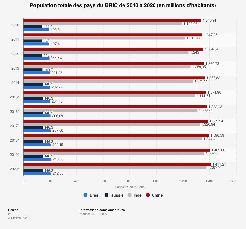 Statistique: Population totale des pays du BRIC de 2010 à 2020 (en millions d'habitants) | Statista