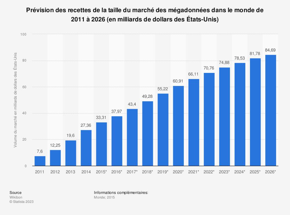 Statistique: Prévision des recettes de la taille du marché des mégadonnées dans le monde de 2011 à 2026 (en milliards de dollars des États-Unis) | Statista