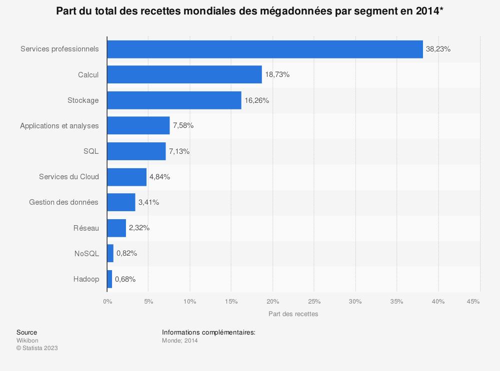 Statistique: Part du total des recettes mondiales des mégadonnées par segment en 2014* | Statista
