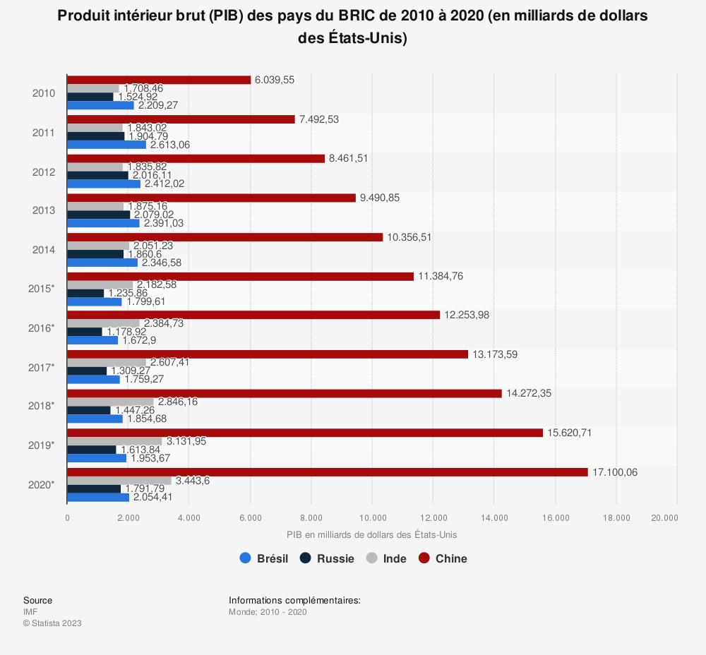 Statistique: Produit intérieur brut (PIB) des pays du BRIC de 2010 à 2020 (en milliards de dollars des États-Unis) | Statista