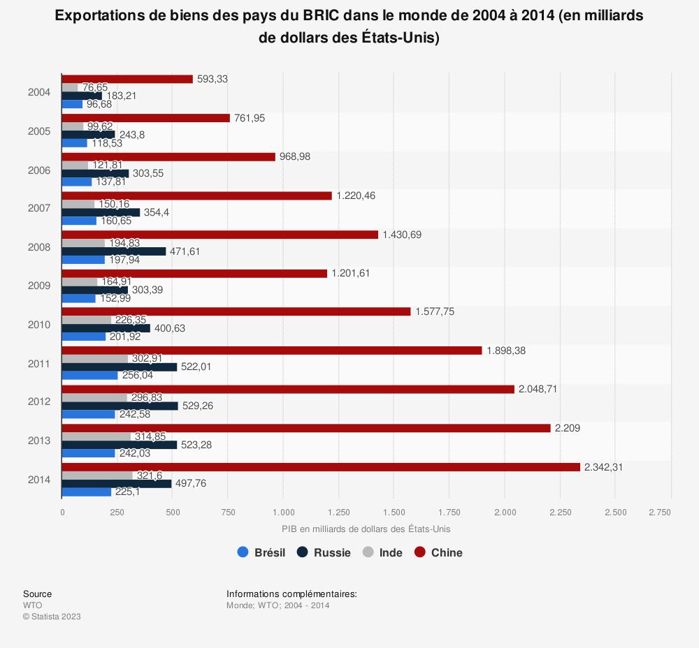 Statistique: Exportations de biens des pays du BRIC dans le monde de 2004 à 2014 (en milliards de dollars des États-Unis) | Statista
