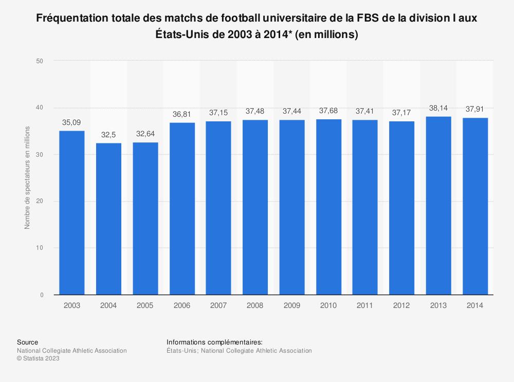 Statistique: Fréquentation totale des matchs de football universitaire de la FBS de la division I aux États-Unis de 2003 à 2014* (en millions) | Statista