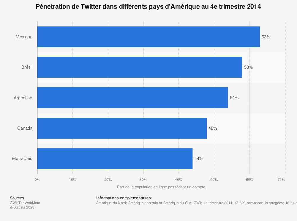 Statistique: Pénétration de Twitter dans différents pays d'Amérique au 4e trimestre 2014 | Statista