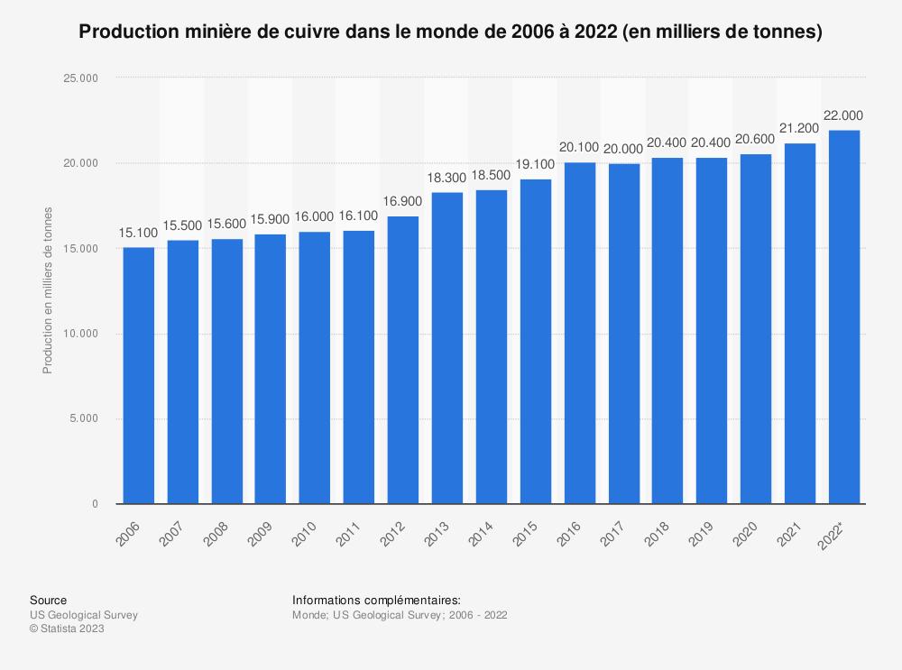 Statistique: Production minière de cuivre dans le monde de 2006 à 2019 (en milliers de tonnes) | Statista