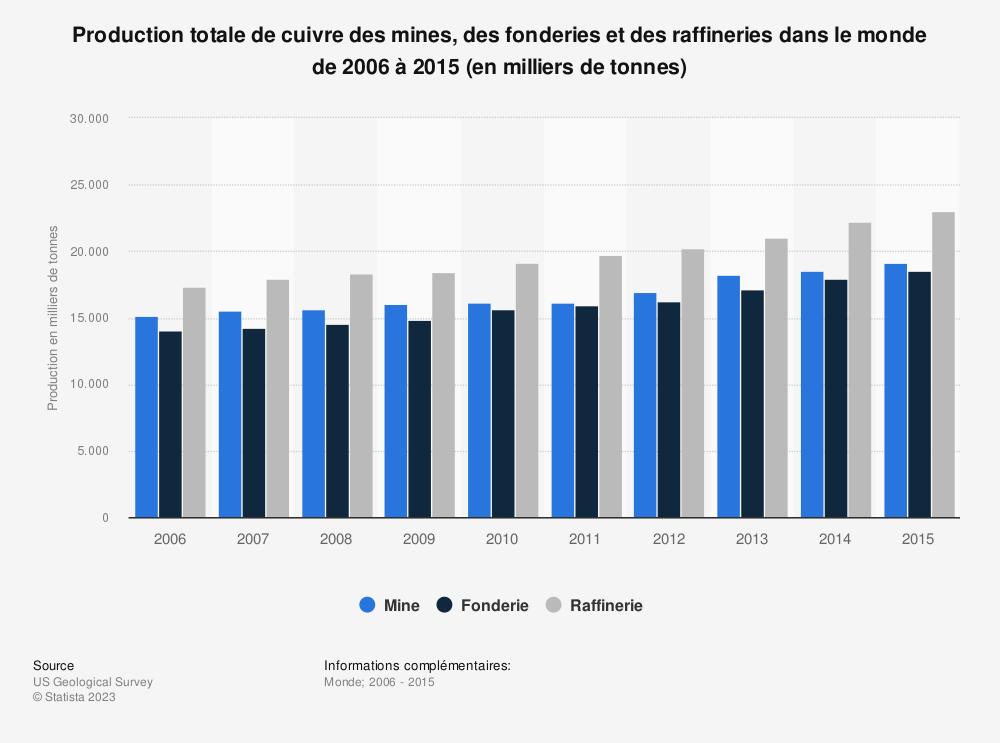 Statistique: Production totale de cuivre des mines, des fonderies et des raffineries dans le monde de 2006 à 2015 (en milliers de tonnes) | Statista