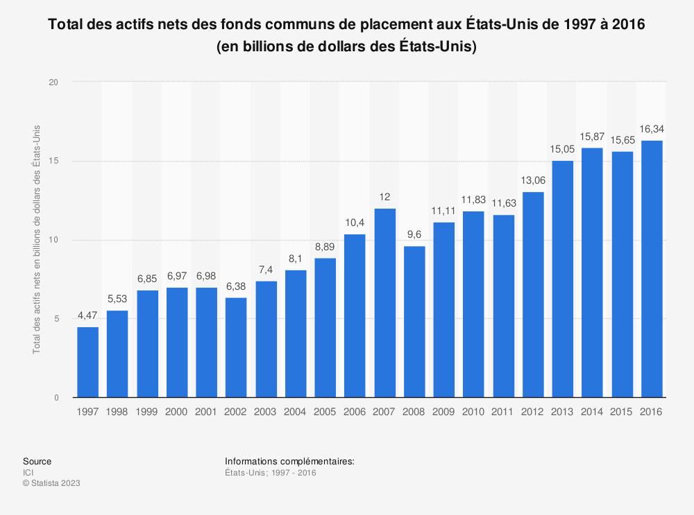 Statistique: Total des actifs nets des fonds communs de placement aux États-Unis de 1997 à 2016 (en billions de dollars des États-Unis) | Statista