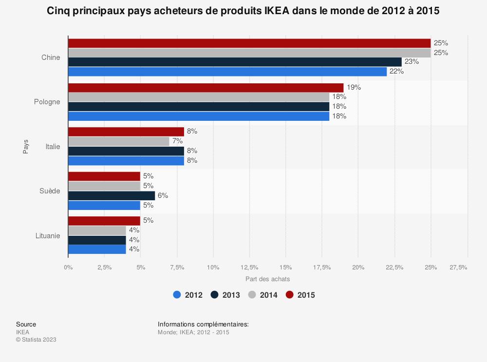 Statistique: Cinq principaux pays acheteurs de produits IKEA dans le monde de 2012 à 2015 | Statista