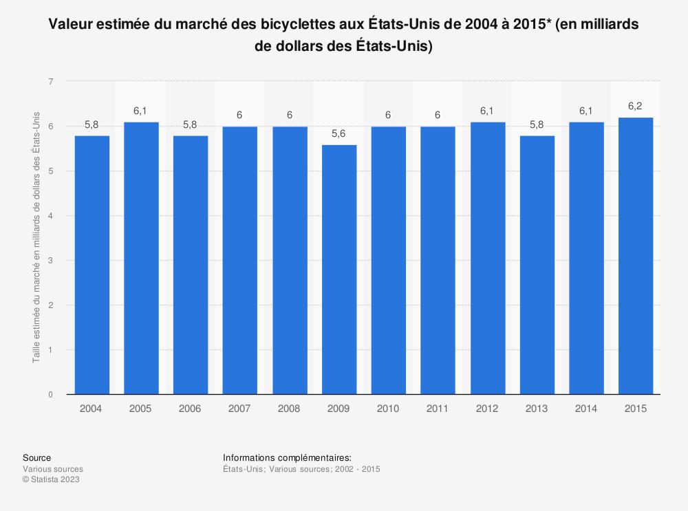 Statistique: Valeur estimée du marché des bicyclettes aux États-Unis de 2004 à 2015* (en milliards de dollars des États-Unis) | Statista
