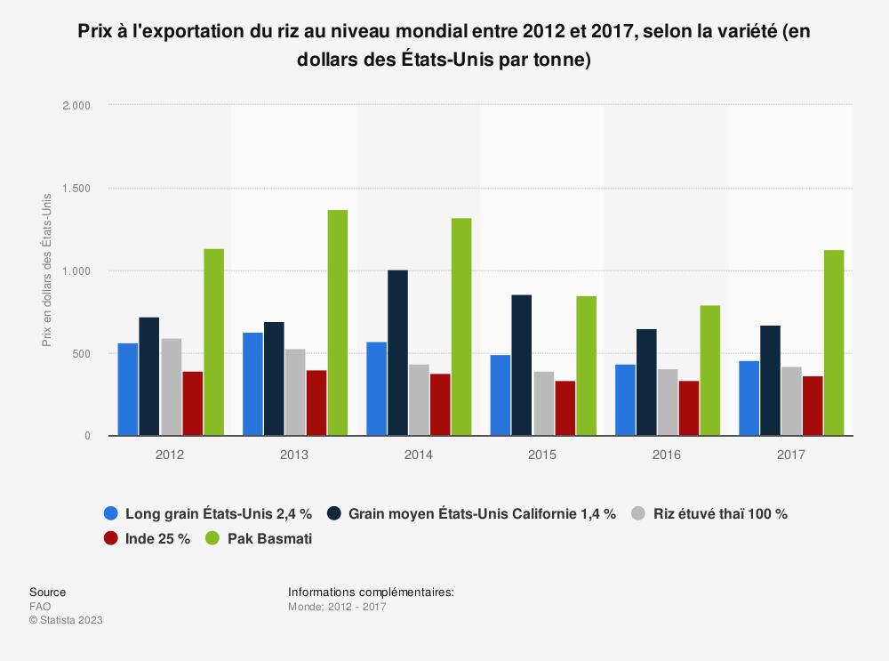 Statistique: Prix à l'exportation du riz au niveau mondial entre 2012 et 2017, selon la variété (en dollars des États-Unis par tonne) | Statista