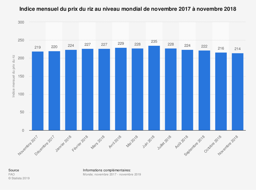 Statistique: Indice mensuel du prix du riz au niveau mondial de novembre 2017 à novembre 2018 | Statista