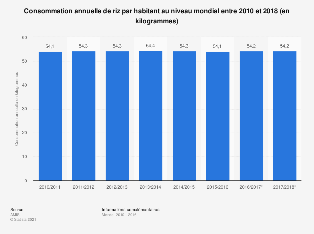 Statistique: Consommation annuelle de riz par habitant au niveau mondial entre 2010 et 2018 (en kilogrammes) | Statista
