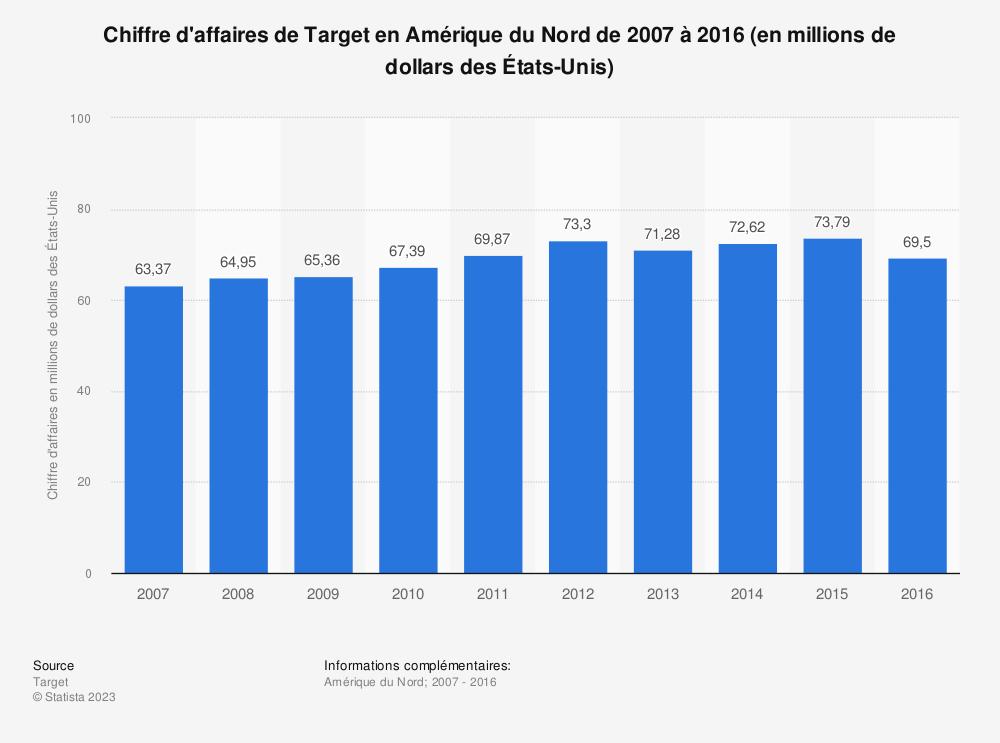 Statistique: Chiffre d'affaires de Target en Amérique du Nord de 2007 à 2016 (en millions de dollars des États-Unis) | Statista
