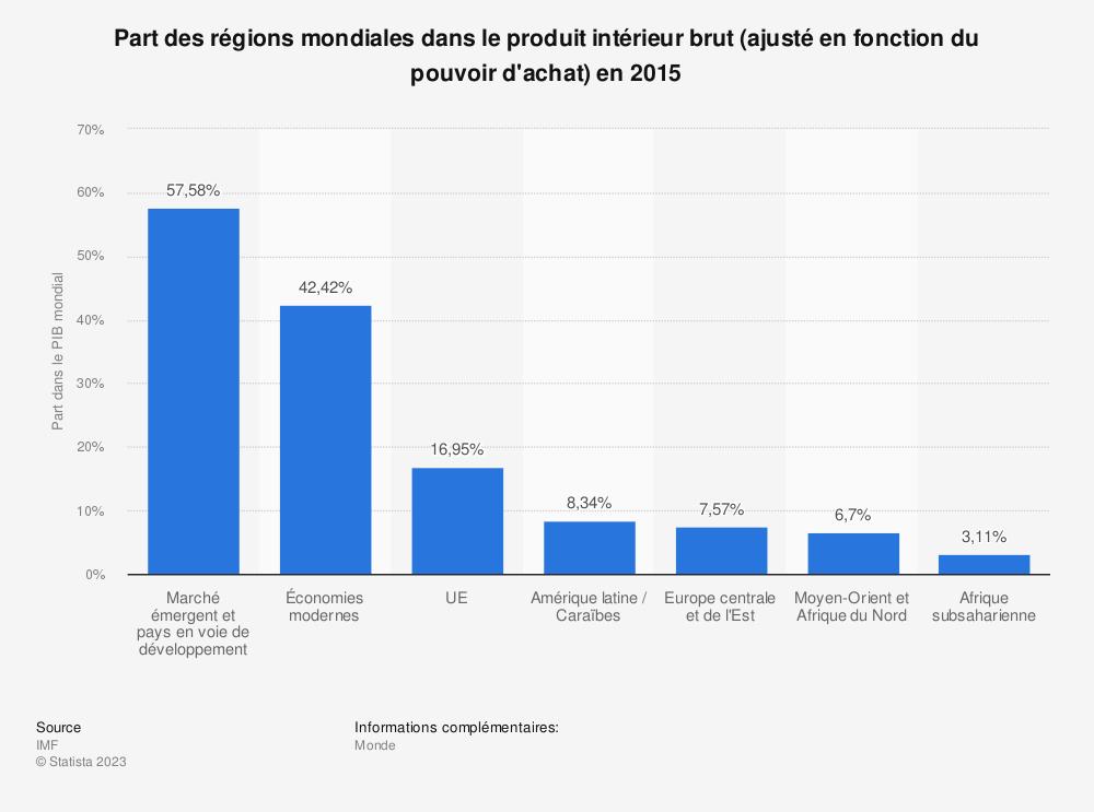 Statistique: Part des régions mondiales dans le produit intérieur brut (ajusté en fonction du pouvoir d'achat) en 2015 | Statista