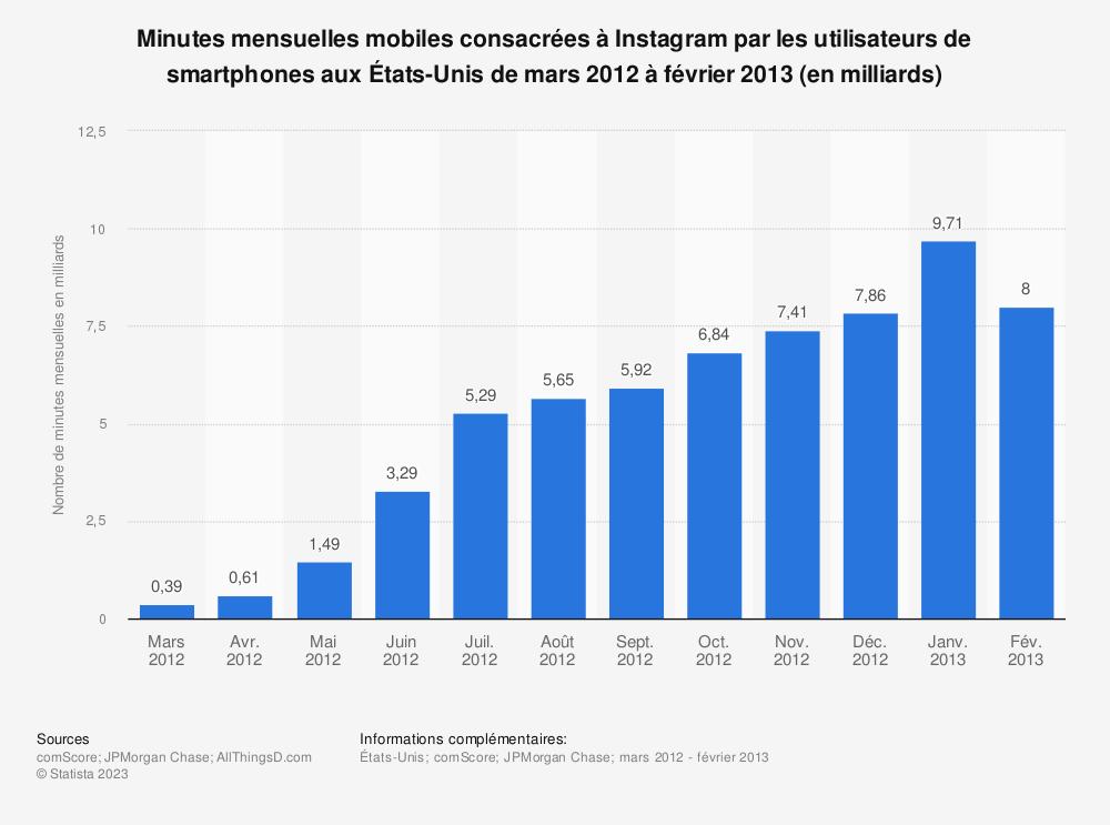 Statistique: Minutes mensuelles mobiles consacrées à Instagram par les utilisateurs de smartphones aux États-Unis de mars 2012 à février 2013 (en milliards) | Statista