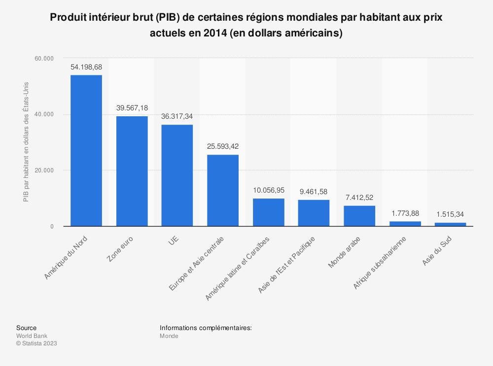 Statistique: Produit intérieur brut (PIB) de certaines régions mondiales par habitant aux prix actuels en 2014 (en dollars américains) | Statista