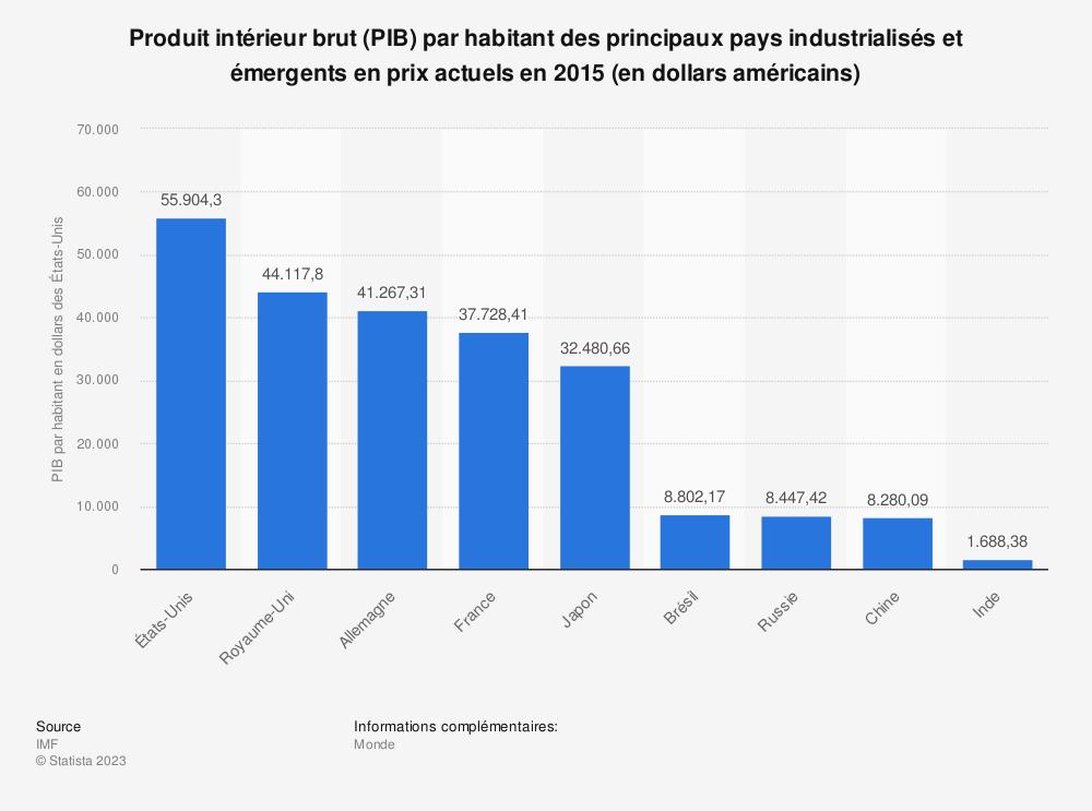 Statistique: Produit intérieur brut (PIB) par habitant des principaux pays industrialisés et émergents en prix actuels en 2015 (en dollars américains) | Statista