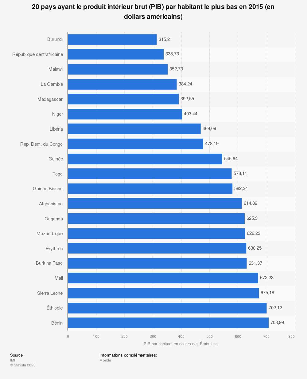 Statistique: 20 pays ayant le produit intérieur brut (PIB) par habitant le plus bas en 2015 (en dollars américains) | Statista