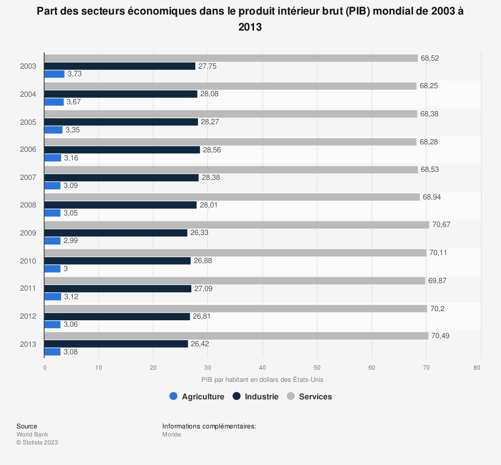 Statistique: Part des secteurs économiques dans le produit intérieur brut (PIB) mondial de 2003 à 2013 | Statista