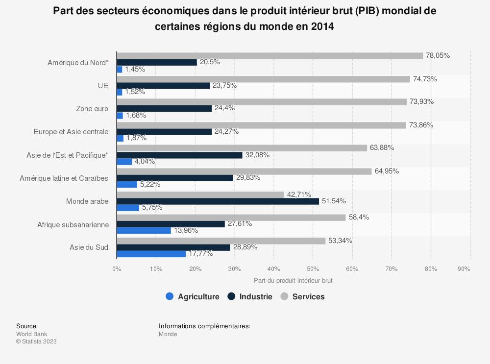 Statistique: Part des secteurs économiques dans le produit intérieur brut (PIB) mondial de certaines régions du monde en 2014 | Statista
