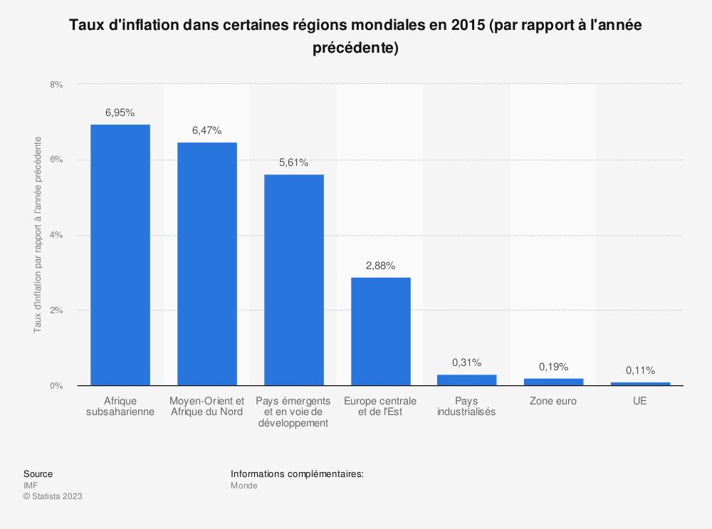 Statistique: Taux d'inflation dans certaines régions mondiales en 2015 (par rapport à l'année précédente) | Statista