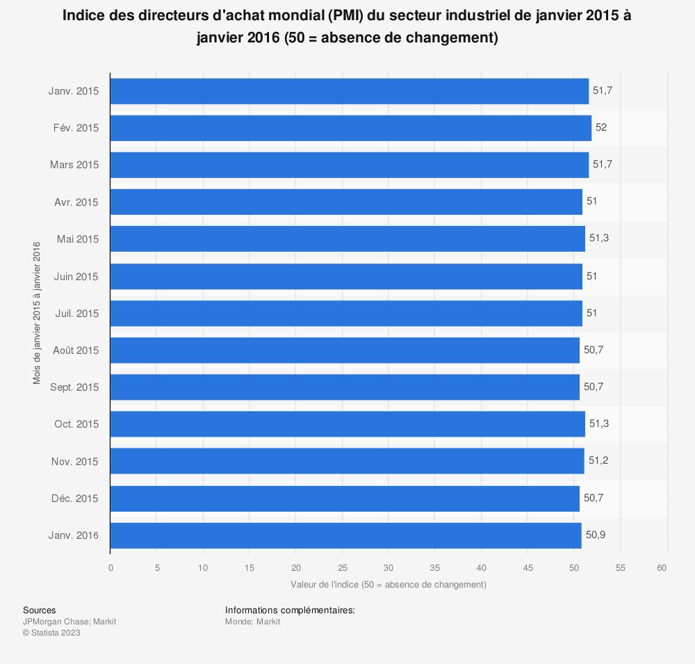 Statistique: Indice des directeurs d'achat mondial (PMI) du secteur industriel de janvier 2015 à janvier 2016 (50 = absence de changement) | Statista