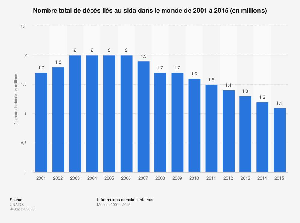 Statistique: Nombre total de décès liés au sida dans le monde de 2001 à 2015 (en millions) | Statista