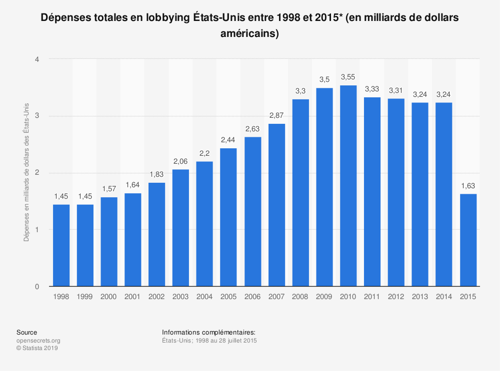 Statistique: Dépenses totales en lobbying États-Unis entre 1998 et 2015* (en milliards de dollars américains)   Statista