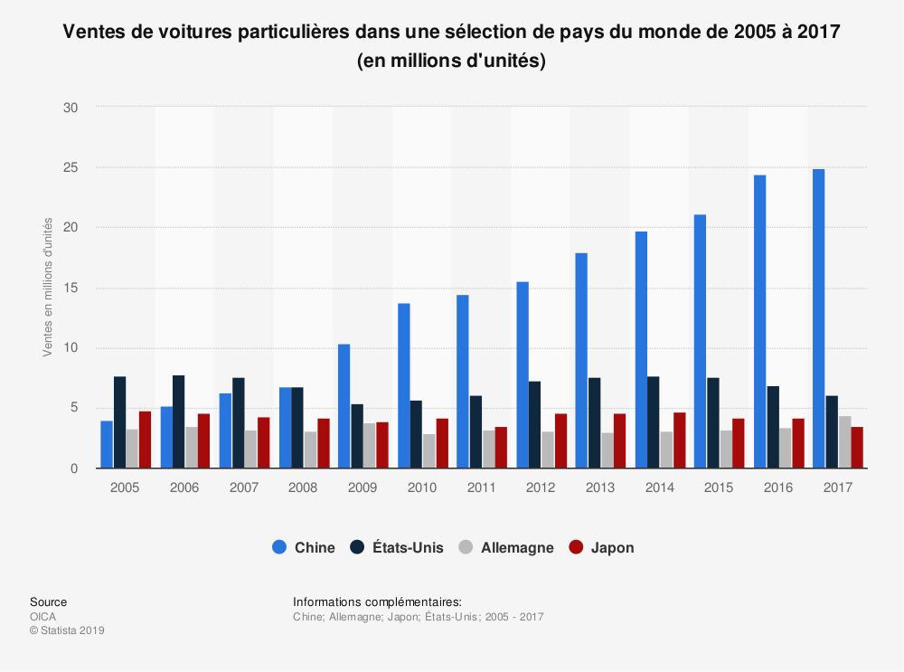 Statistique: Ventes de voitures particulières dans une sélection de pays du monde de 2005 à 2017 (en millions d'unités) | Statista