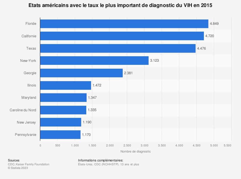 Statistique: Etats américains avec le taux le plus important de diagnostic du VIH  en 2015 | Statista