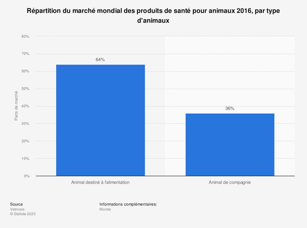 Statistique: Répartition du marché mondial des produits de santé pour animaux 2016, par type d'animaux | Statista