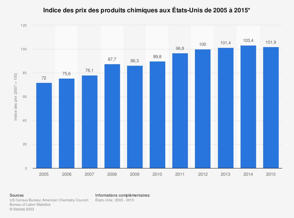 Statistique: Indice des prix des produits chimiques aux États-Unis de 2005 à 2015* | Statista