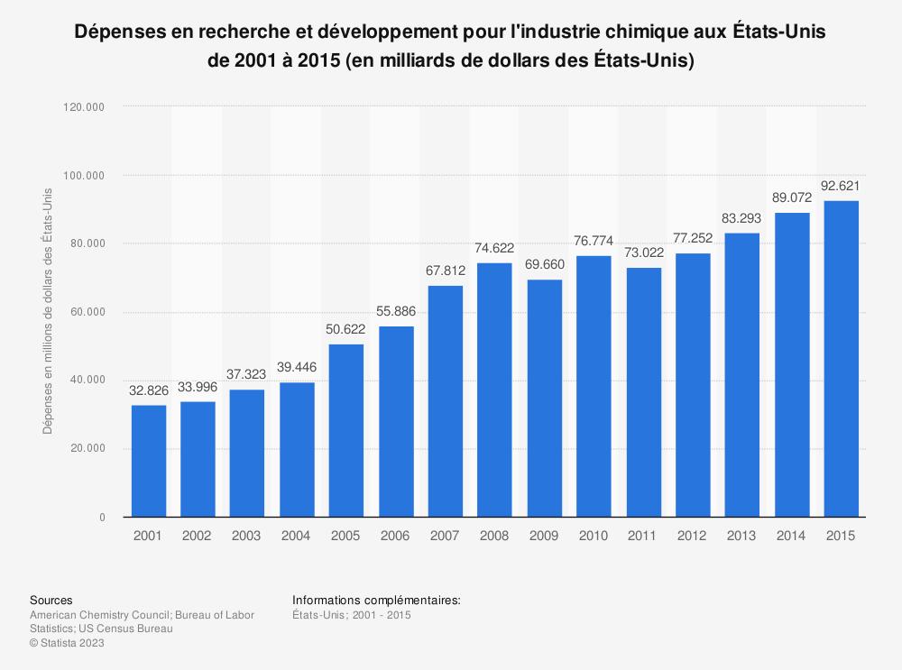Statistique: Dépenses en recherche et développement pour l'industrie chimique aux États-Unis de 2001 à 2015 (en milliards de dollars des États-Unis) | Statista