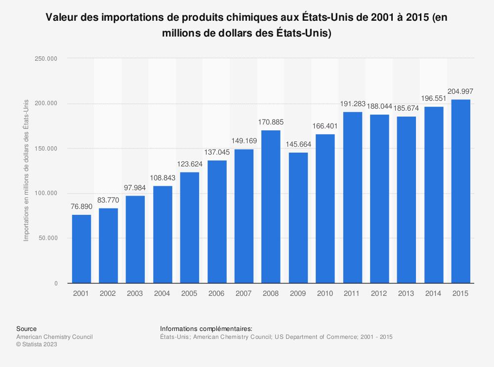 Statistique: Valeur des importations de produits chimiques aux États-Unis de 2001 à 2015 (en millions de dollars des États-Unis) | Statista
