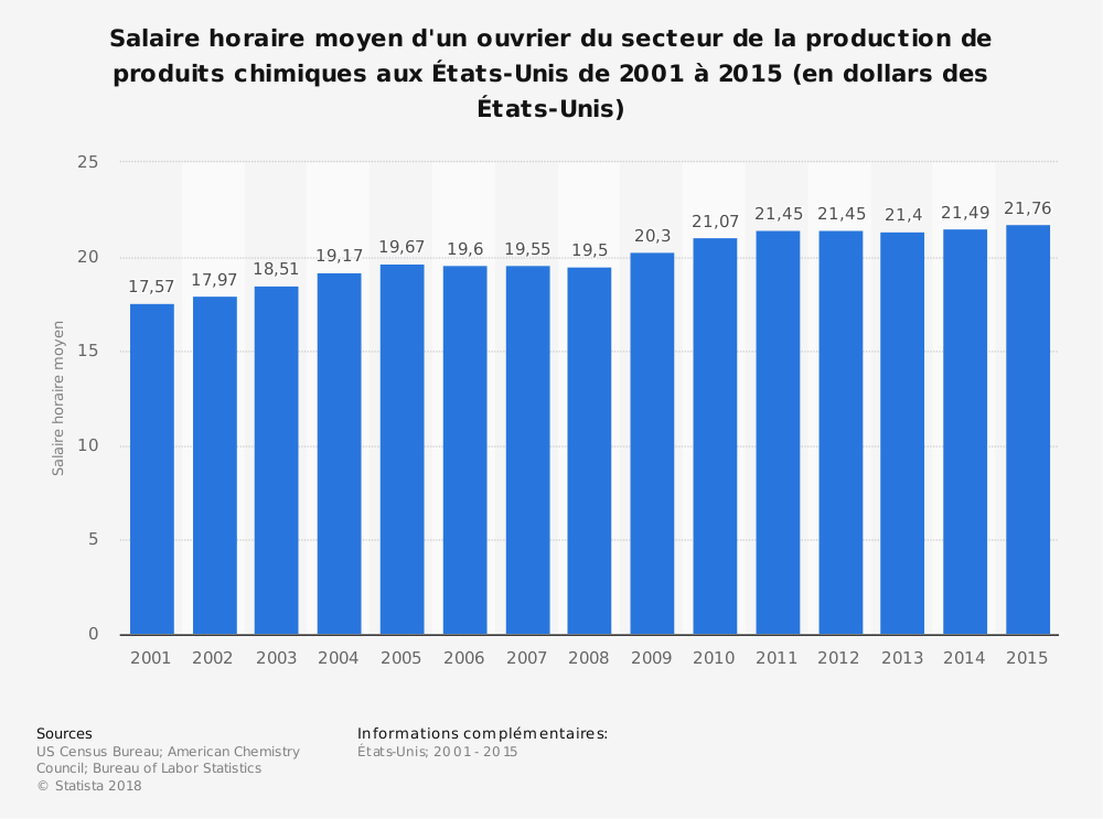 Statistique: Salaire horaire moyen d'un ouvrier du secteur de la production de produits chimiques aux États-Unis de 2001 à 2015 (en dollars des États-Unis) | Statista