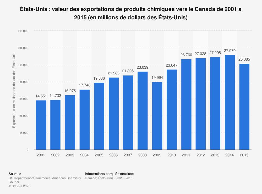 Statistique: États-Unis: valeur des exportations de produits chimiques vers le Canada de 2001 à 2015 (en millions de dollars des États-Unis) | Statista