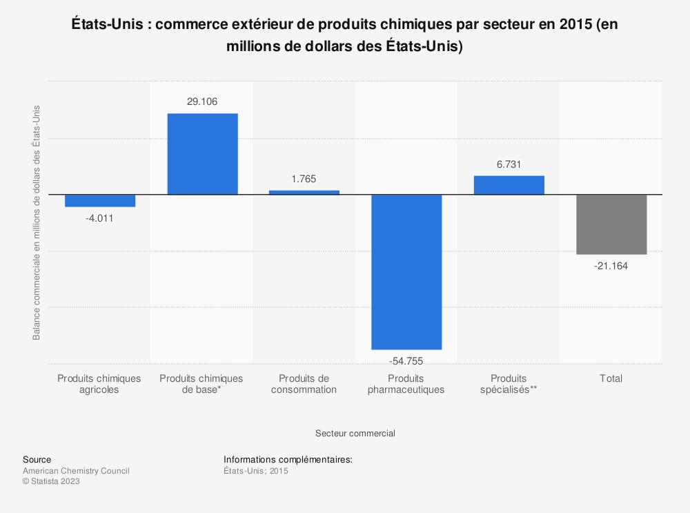 Statistique: États-Unis: commerce extérieur de produits chimiques par secteur en 2015 (en millions de dollars des États-Unis) | Statista