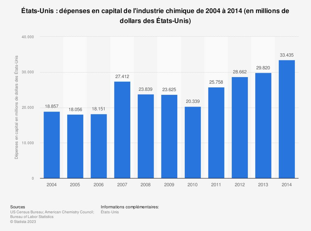 Statistique: États-Unis: dépenses en capital de l'industrie chimique de 2004 à 2014 (en millions de dollars des États-Unis) | Statista