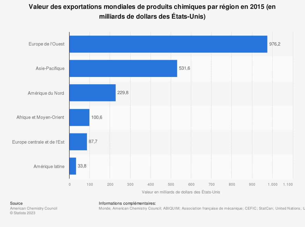Statistique: Valeur des exportations mondiales de produits chimiques par région en 2015 (en milliards de dollars des États-Unis) | Statista