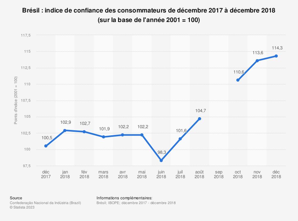 Statistique: Brésil: indice de confiance des consommateurs de décembre 2017 à décembre 2018 (sur la base de l'année 2001 = 100) | Statista