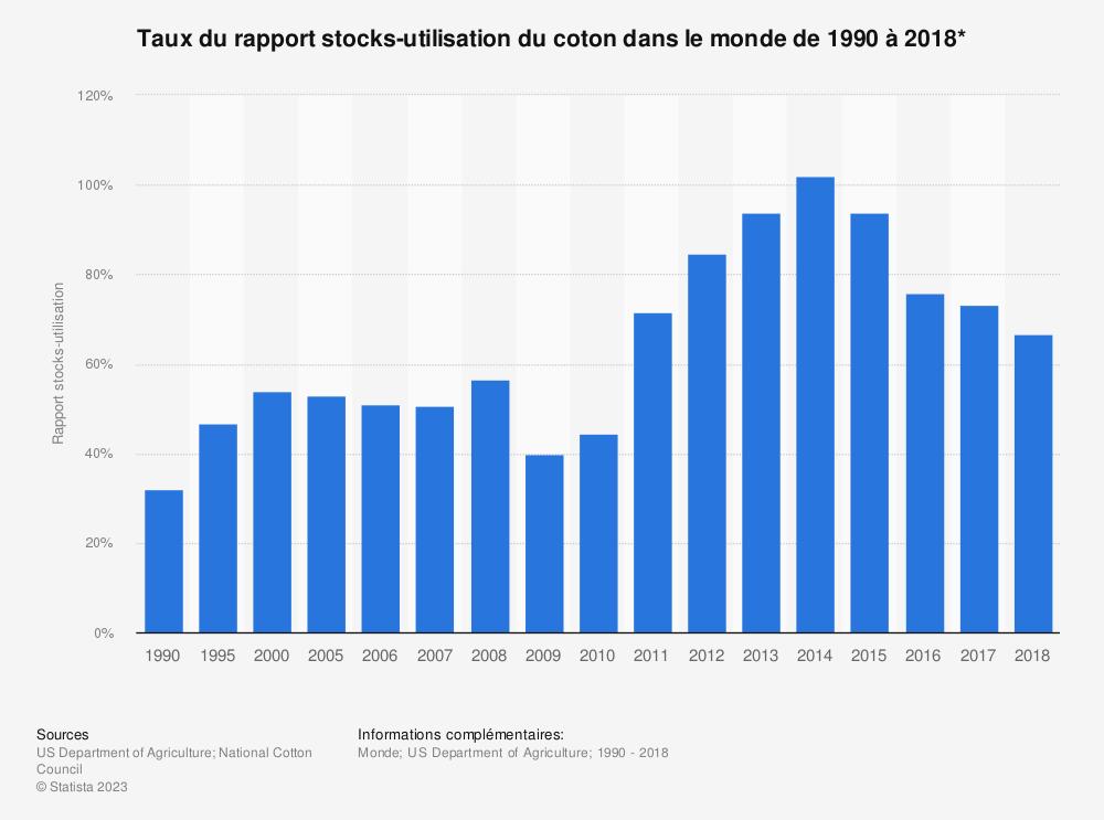 Statistique: Taux du rapport stocks-utilisation du coton dans le monde de 1990 à 2018* | Statista