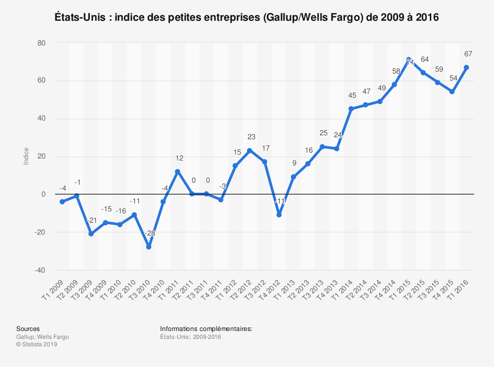 Statistique: États-Unis: indice des petites entreprises (Gallup/Wells Fargo) de 2009 à 2016   Statista