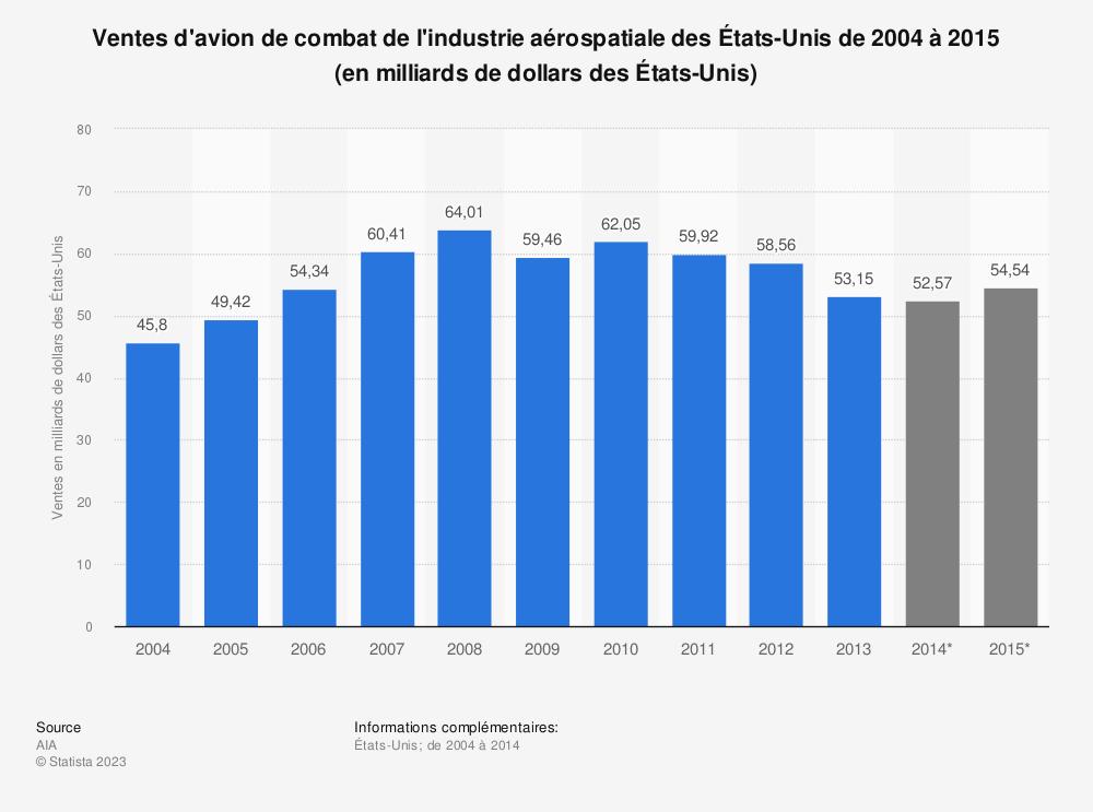Statistique: Ventes d'avion de combat de l'industrie aérospatiale des États-Unis de 2004 à 2015 (en milliards de dollars des États-Unis) | Statista