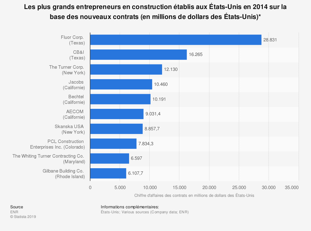 Statistique: Les plus grands entrepreneurs en construction établis aux États-Unis en 2014 sur la base des nouveaux contrats (en millions de dollars des États-Unis)* | Statista