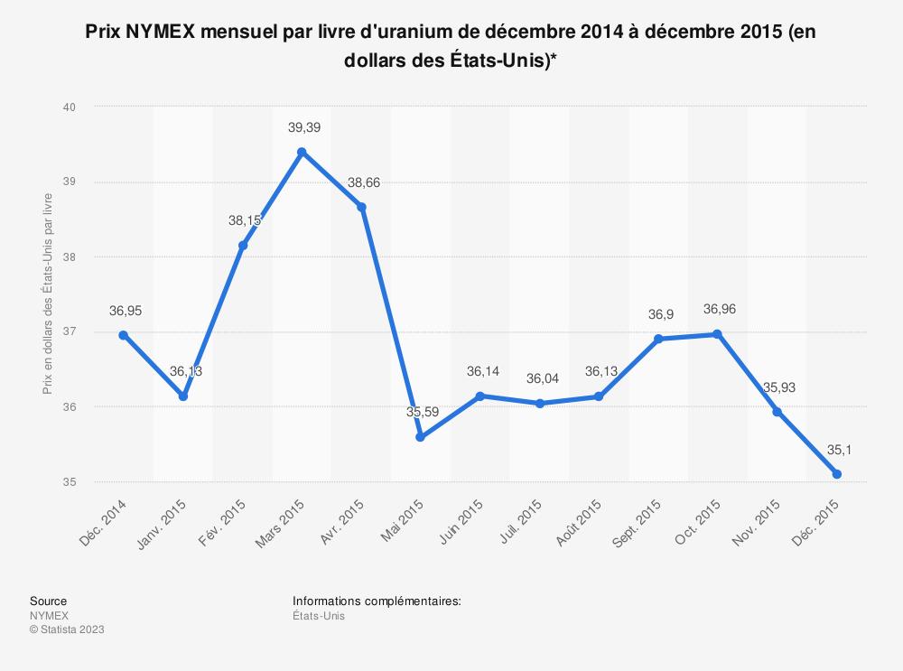 Statistique: Prix NYMEX mensuel par livre d'uranium de décembre 2014 à décembre 2015 (en dollars des États-Unis)* | Statista