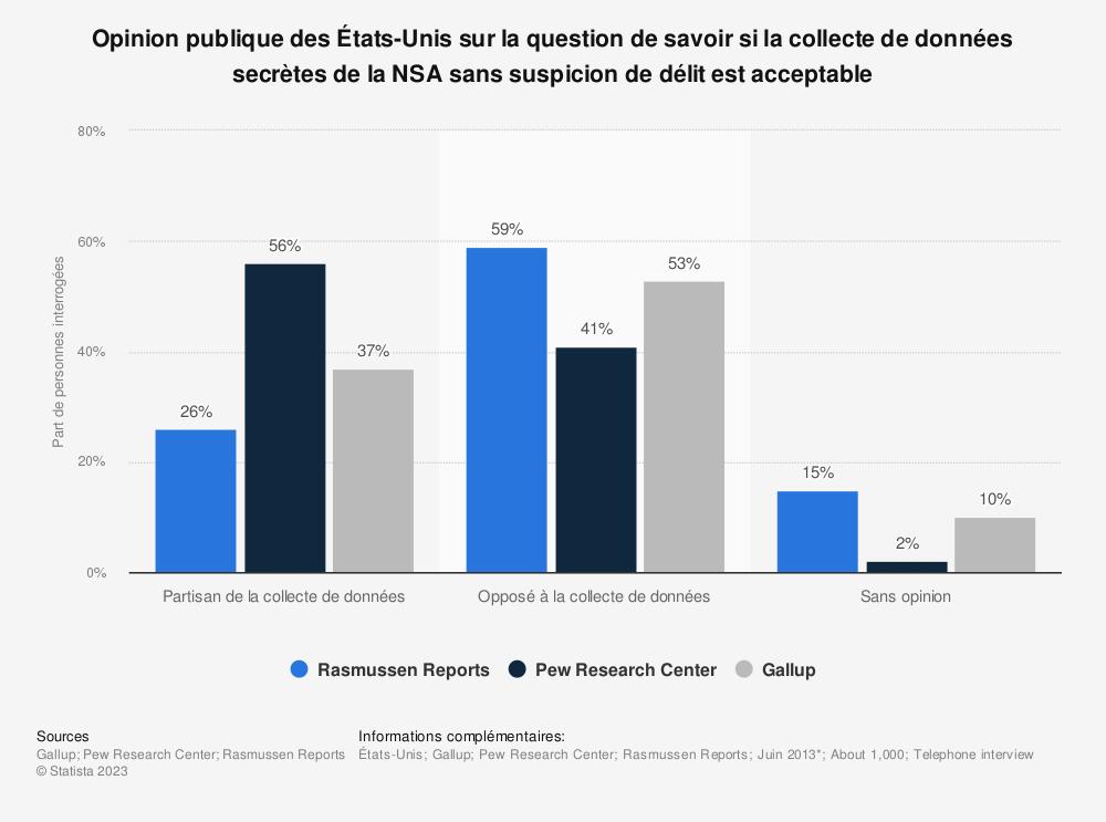 Statistique: Opinion publique des États-Unis sur la question de savoir si la collecte de données secrètes de la NSA sans suspicion de délit est acceptable | Statista
