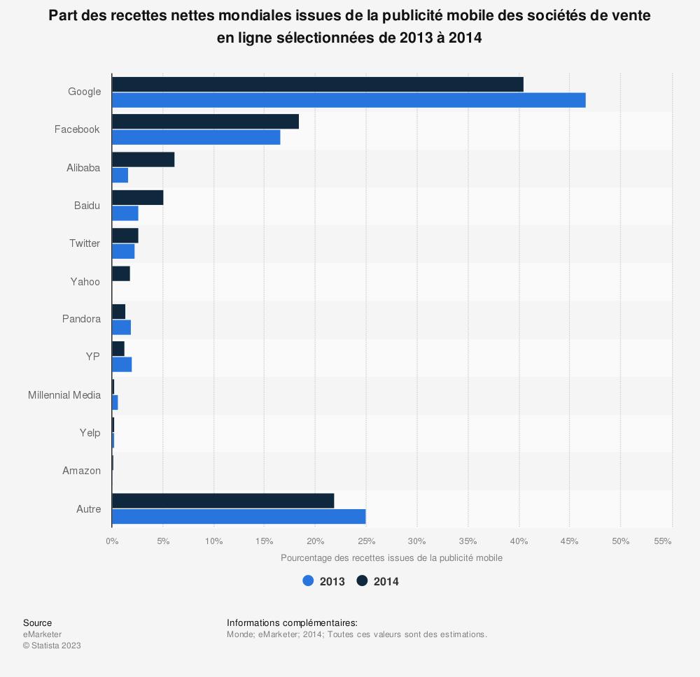 Statistique: Part des recettes nettes mondiales issues de la publicité mobile des sociétés de vente en ligne sélectionnées de2013 à2014 | Statista