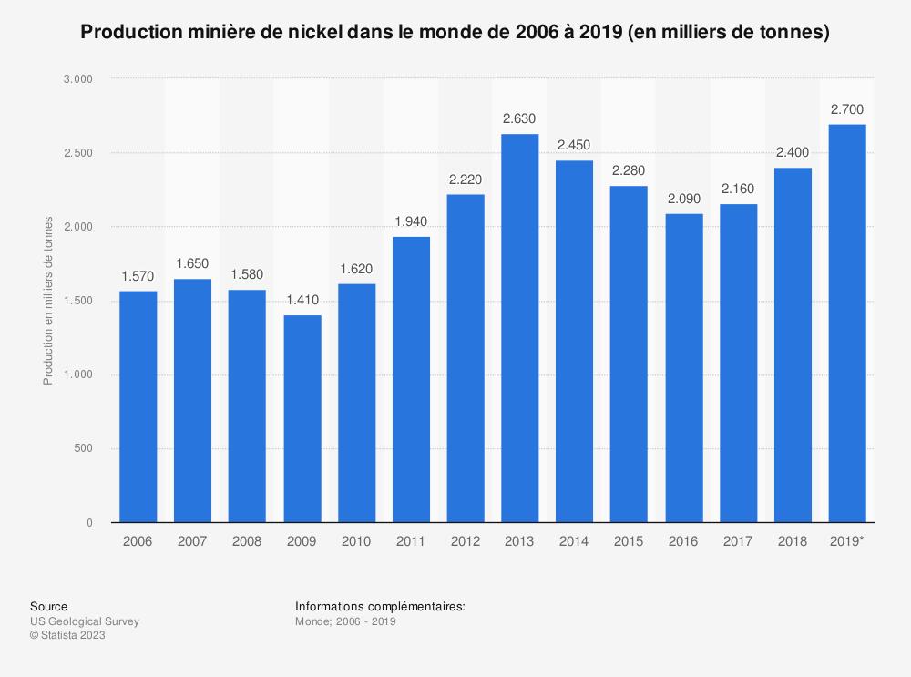 Statistique: Production minière de nickel dans le monde de2006 à2019 (en milliers de tonnes) | Statista