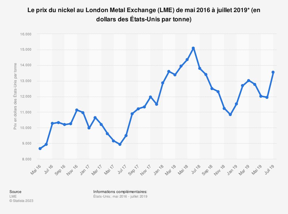 Statistique: Le prix du nickel au LondonMetalExchange (LME) de mai 2016 à juillet 2019* (en dollars desÉtats-Unis par tonne) | Statista