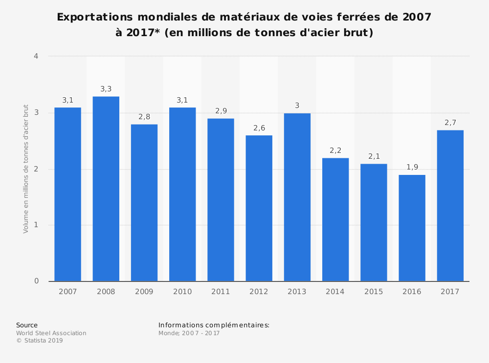Statistique: Exportations mondiales de matériaux de voies ferrées de2007 à2017* (en millions de tonnes d'acier brut) | Statista