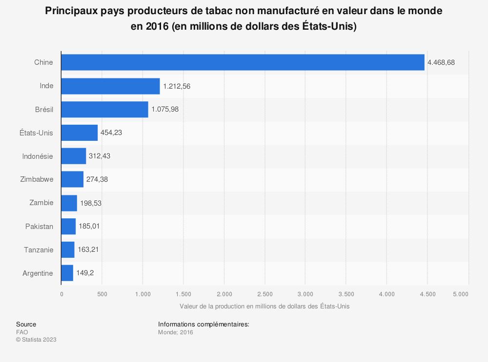 Statistique: Principaux pays producteurs de tabac non manufacturé en valeur dans le monde en2016 (en millions de dollars desÉtats-Unis) | Statista
